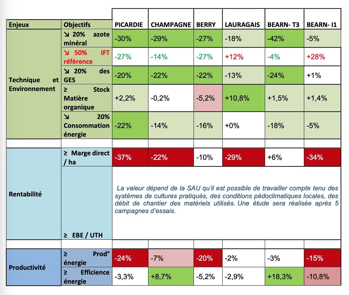 Synthèse des résultats sur 9 indicateurs pour les années 2017, 2018 et 2019